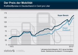 Entwicklung des Benzinpreises und des Dieselpreises seit 1972 (c) Statista