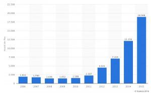 Anzahl Verkäufe von Elektroautos 2006 bis 2015 in Deutschland (Quelle: statista)